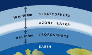 Ozone1-300x180